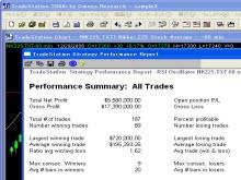 世界標準のチャート・ソフトウェア TradeStation2000i トレードステーション日本語版