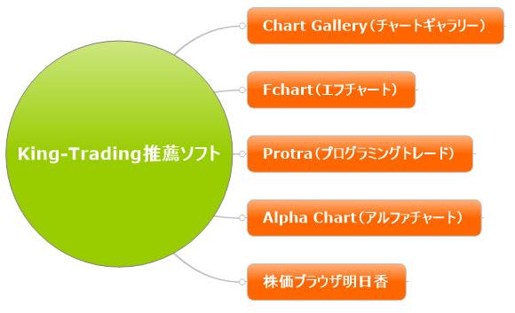 King-Trading推薦ソフト