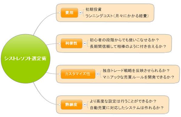 システムトレードソフト選び方