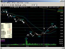 Alpha Chart(アルファチャート)- 総合株価チャートソフト